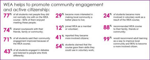 Impact on active citizenship