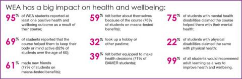 Health and wellbeing impact
